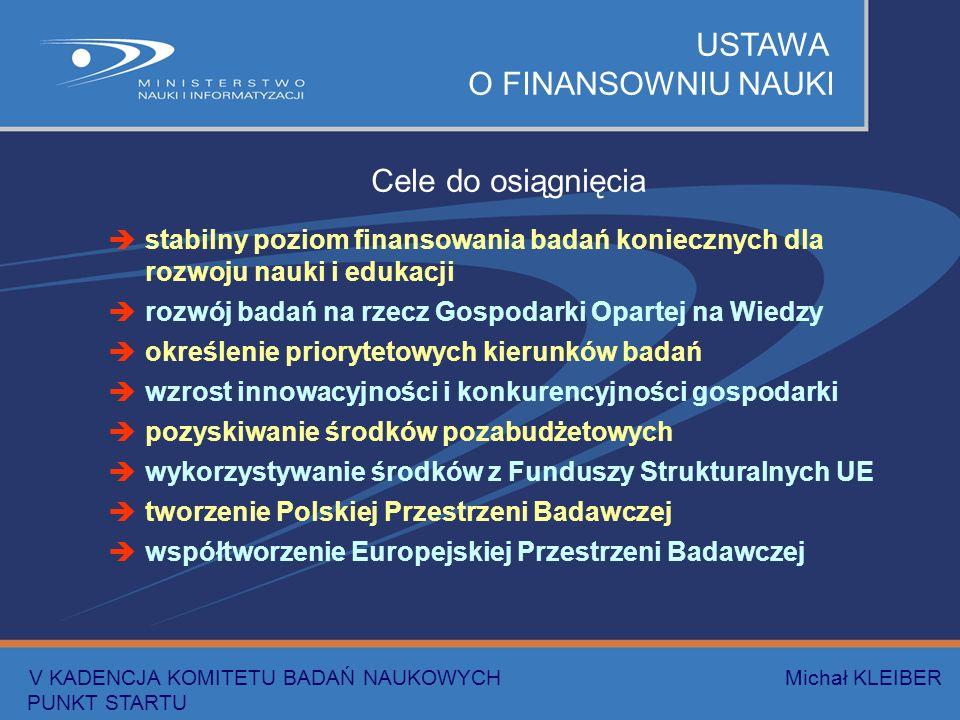 USTAWA O FINANSOWNIU NAUKI Cele do osiągnięcia stabilny poziom finansowania badań koniecznych dla rozwoju nauki i edukacji rozwój badań na rzecz Gospodarki Opartej na Wiedzy określenie priorytetowych kierunków badań wzrost innowacyjności i konkurencyjności gospodarki pozyskiwanie środków pozabudżetowych wykorzystywanie środków z Funduszy Strukturalnych UE tworzenie Polskiej Przestrzeni Badawczej współtworzenie Europejskiej Przestrzeni Badawczej V KADENCJA KOMITETU BADAŃ NAUKOWYCH Michał KLEIBER PUNKT STARTU