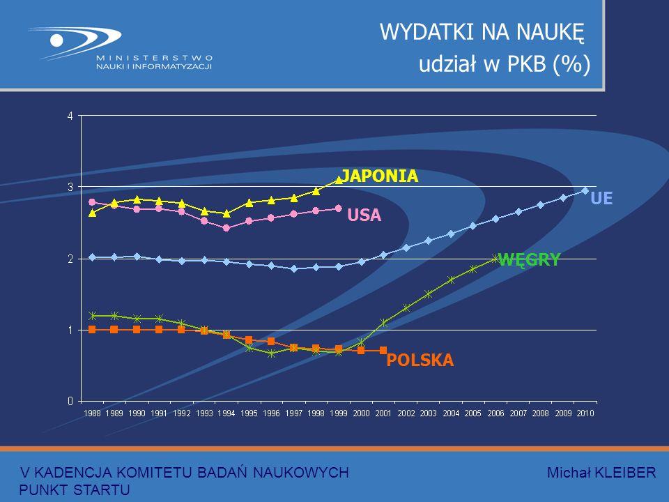 WYDATKI NA NAUKĘ udział w PKB (%) JAPONIA USA UE WĘGRY POLSKA V KADENCJA KOMITETU BADAŃ NAUKOWYCH Michał KLEIBER PUNKT STARTU