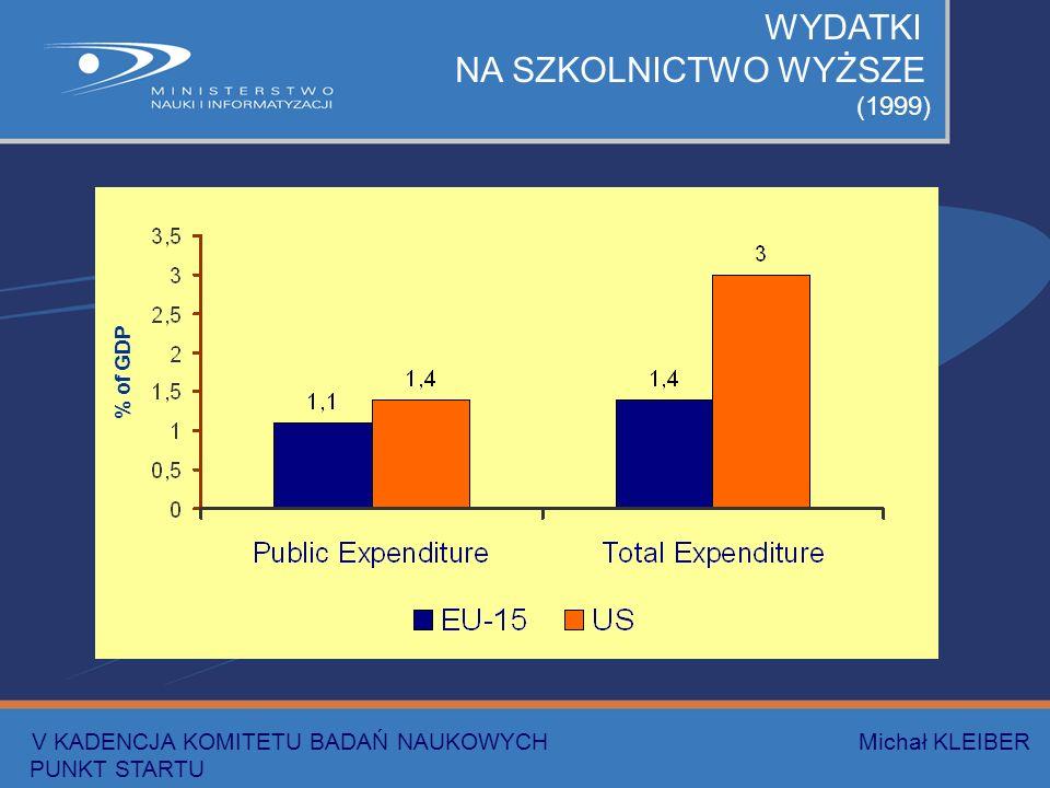 WYDATKI NA SZKOLNICTWO WYŻSZE (1999) % of GDP V KADENCJA KOMITETU BADAŃ NAUKOWYCH Michał KLEIBER PUNKT STARTU