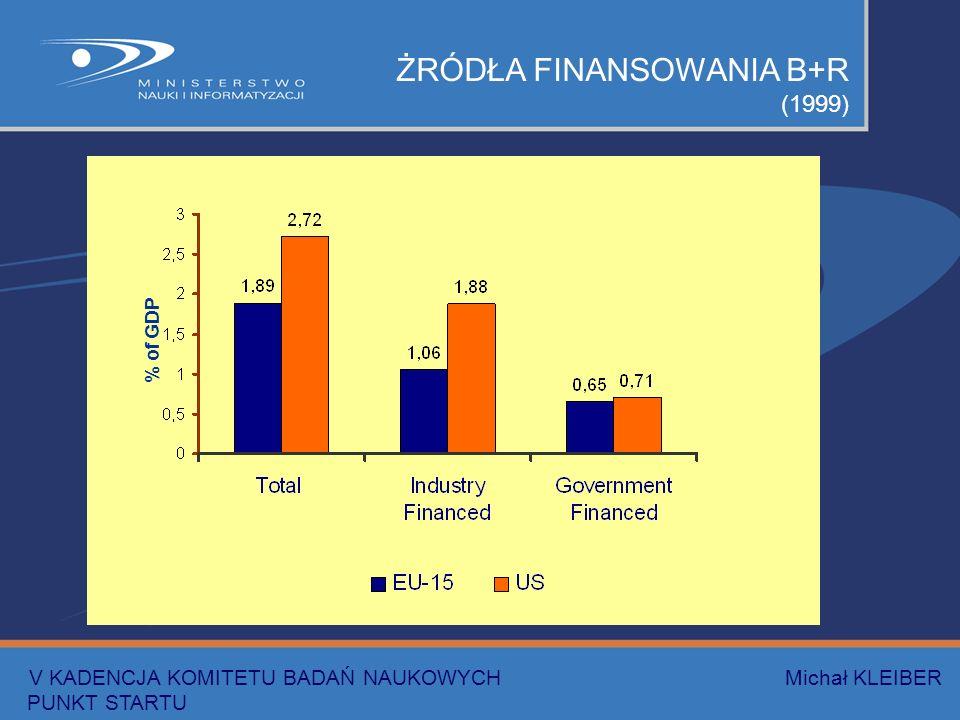 ŻRÓDŁA FINANSOWANIA B+R (1999) % of GDP V KADENCJA KOMITETU BADAŃ NAUKOWYCH Michał KLEIBER PUNKT STARTU