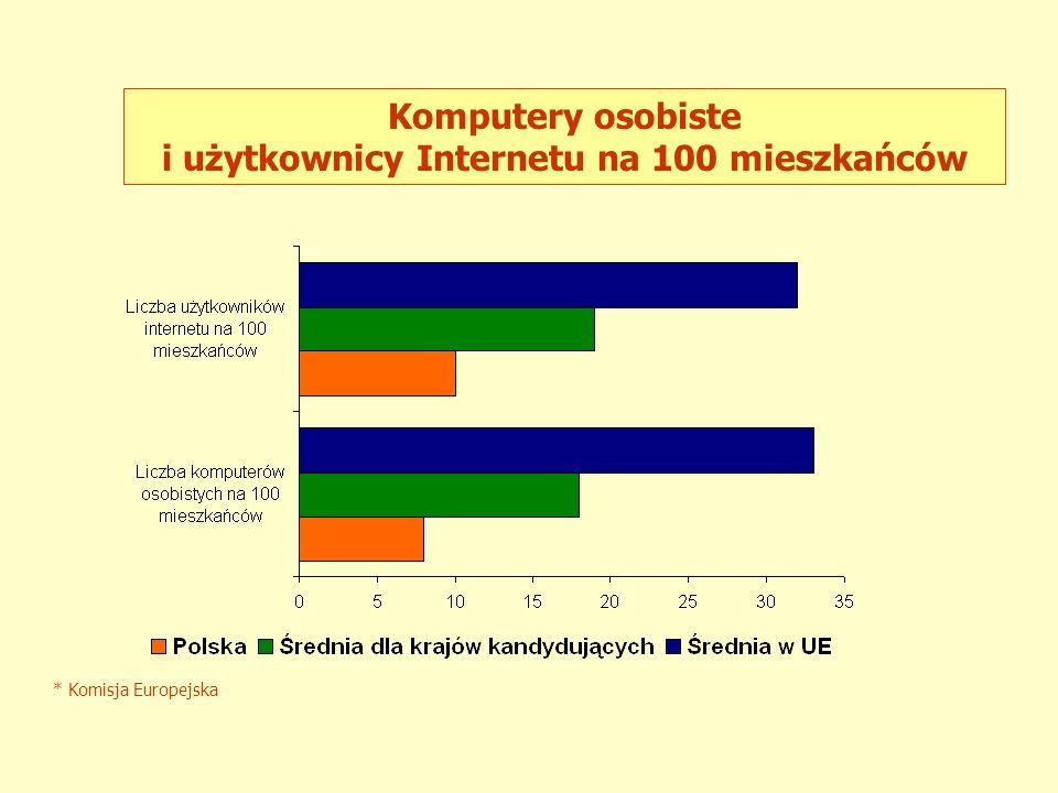 * Komisja Europejska Komputery na 100 uczniów szkół podstawowych*