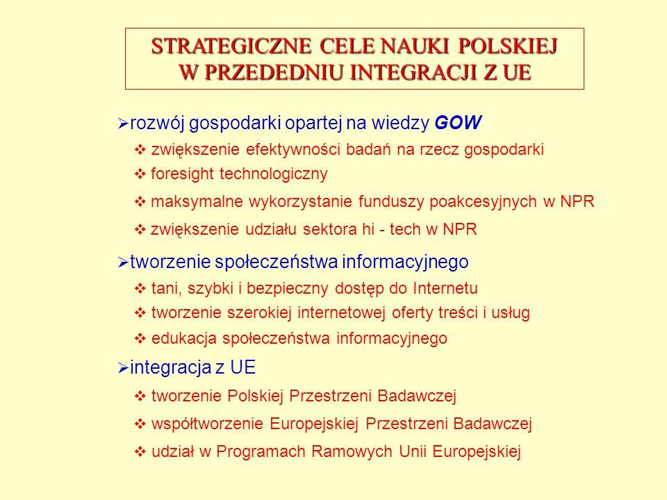 NISKA WARTOŚĆ INDEKSU NOWEJ GOSPODARKI 2001* Jakość przepisów i egzekwowanie umów Infrastruktura teleinformatyczna Otwartość handlu Rozwój rynków fina