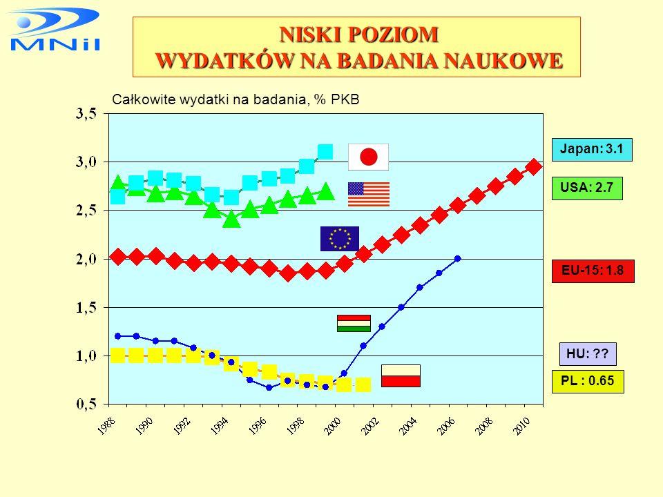 stworzenie na szczeblu rządowym, w powiązaniu z administracją terenową i samorządową, nowych zasad koordynacji finansowania i wspierania rozwoju badań, technologii i innowacji, podnoszenie konkurencyjności polskiej gospodarki poprzez wzrost jej innowacyjności w regionach określenie i upowszechnienie listy dziedzin będących nośnikami GOW na poziomie narodowym i regionalnym, monitorowanie stanu i zmian wykorzystania nośników GOW, lobbying polityczny i społeczny na rzecz GOW w celu osiągania konkurencyjności makro i mikroekonomicznej opracowanie we współpracy z MGPiPS instrumentów wdrażania strategii innowacyjności polskiej gospodarki w układzie regionalnym i narodowym ZADANIA NARODOWEJ STRATEGII INNOWACJI NARODOWEJ STRATEGII INNOWACJI