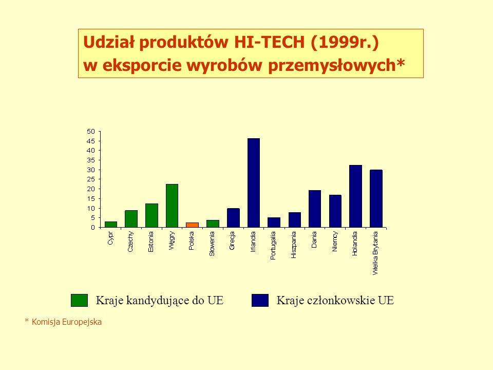 STRATEGICZNE CELE NAUKI POLSKIEJ W PRZEDEDNIU INTEGRACJI Z UE integracja z UE rozwój gospodarki opartej na wiedzy GOW współtworzenie Europejskiej Przestrzeni Badawczej zwiększenie udziału sektora hi - tech w NPR zwiększenie efektywności badań na rzecz gospodarki tworzenie społeczeństwa informacyjnego tworzenie Polskiej Przestrzeni Badawczej foresight technologiczny tani, szybki i bezpieczny dostęp do Internetu edukacja społeczeństwa informacyjnego tworzenie szerokiej internetowej oferty treści i usług udział w Programach Ramowych Unii Europejskiej maksymalne wykorzystanie funduszy poakcesyjnych w NPR