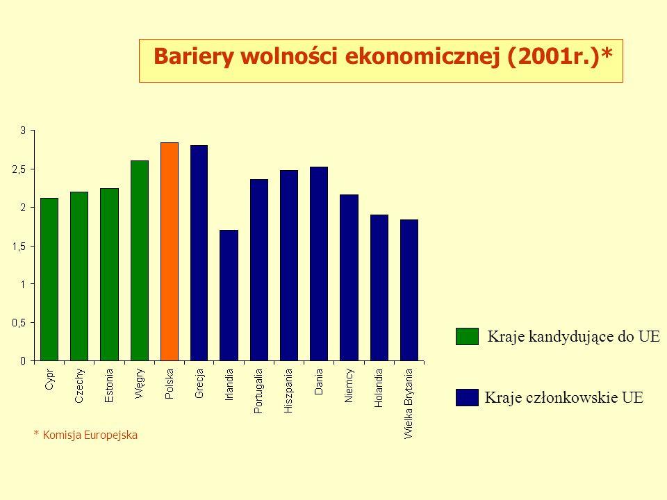 Kraje kandydujące do UE Kraje członkowskie UE * Komisja Europejska Bariery wolności ekonomicznej (2001r.)*