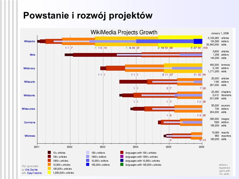 Ruch Wikimedia – projekty i społeczność 6 Wikipedia – stan obecny ponad 360 000 artykułów w polskiej Wikipedii niemal 1,7 miliona artykułów w angielskiej Wikipedii ponad 5,5 miliona artykułów we wszystkich językach ok.