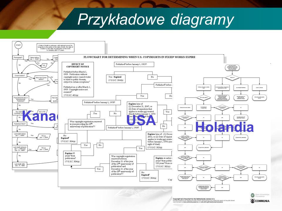 Przykładowe diagramy Kanada USA Holandia