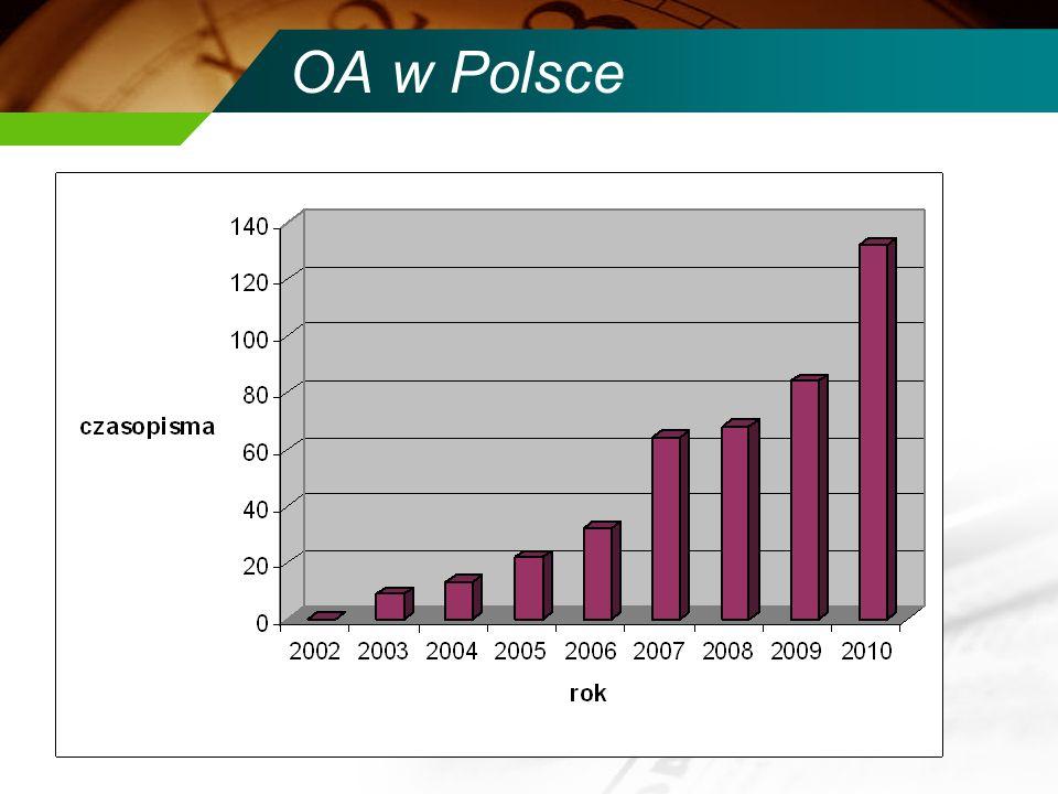 OA w Polsce DOAJ rejestruje 132 polskie czasopism OA.