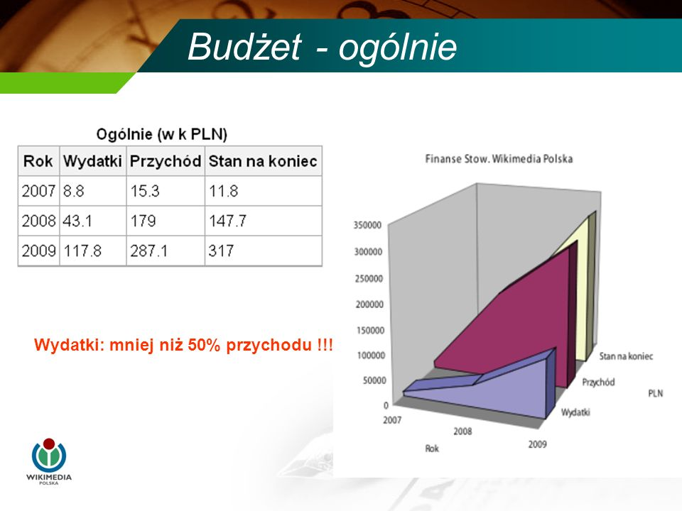 Budżet - ogólnie Wydatki: mniej niż 50% przychodu !!!