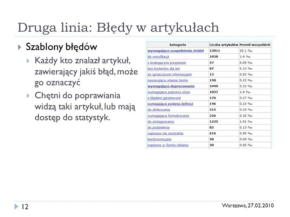 Warszawa, 27.02.2010 12 Druga linia: Błędy w artykułach Szablony błędów Każdy kto znalazł artykuł, zawierający jakiś błąd, może go oznaczyć Chętni do poprawiania widzą taki artykuł, lub mają dostęp do statystyk.
