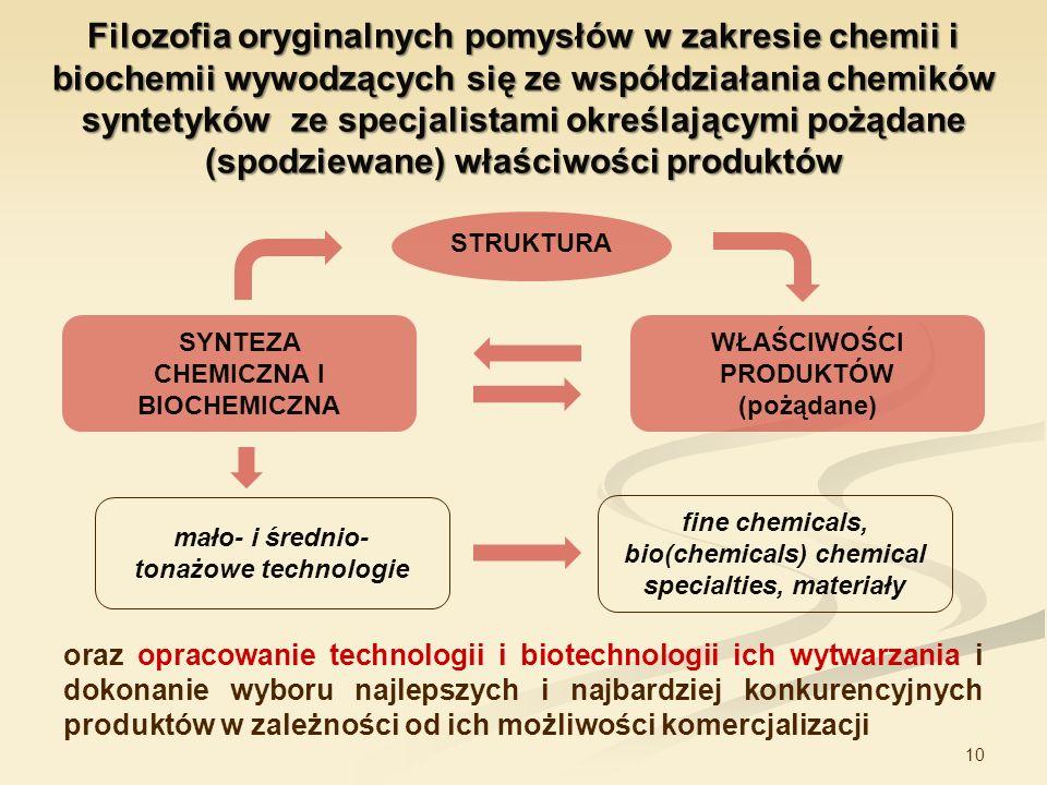 10 Filozofia oryginalnych pomysłów w zakresie chemii i biochemii wywodzących się ze współdziałania chemików syntetyków ze specjalistami określającymi