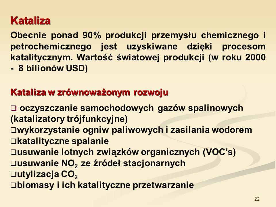 22 Kataliza Obecnie ponad 90% produkcji przemysłu chemicznego i petrochemicznego jest uzyskiwane dzięki procesom katalitycznym. Wartość światowej prod