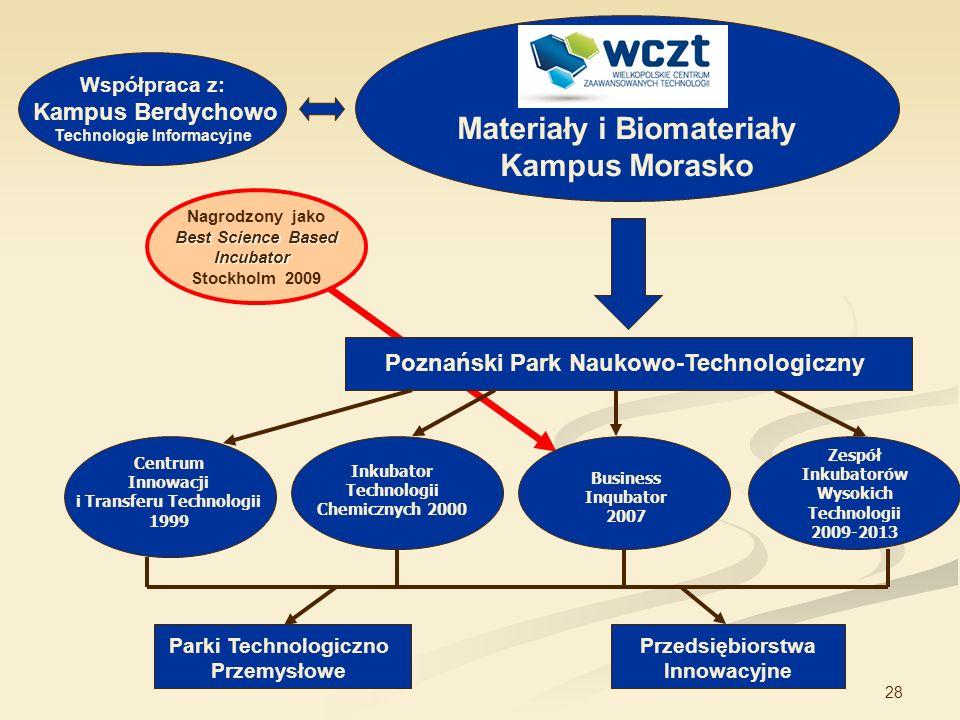 28 Współpraca z: Kampus Berdychowo Technologie Informacyjne Materiały i Biomateriały Kampus Morasko Centrum Innowacji i Transferu Technologii 1999 Ink