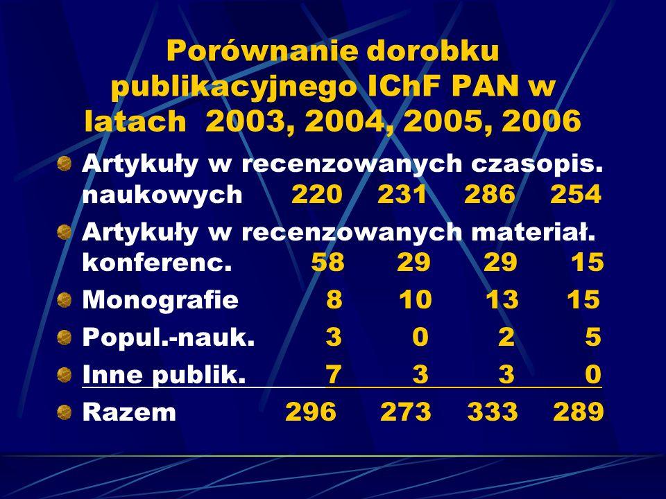 Porównanie dorobku publikacyjnego IChF PAN w latach 2003, 2004, 2005, 2006 Artykuły w recenzowanych czasopis. naukowych 220 231 286 254 Artykuły w rec