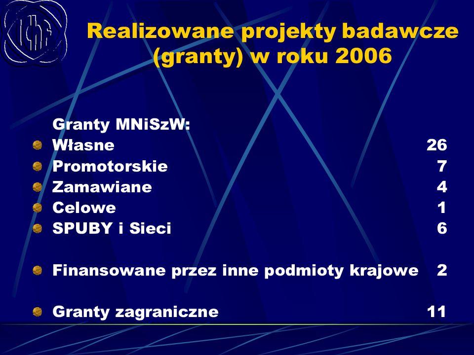 Realizowane projekty badawcze (granty) w roku 2006 Granty MNiSzW: Własne 26 Promotorskie7 Zamawiane 4 Celowe 1 SPUBY i Sieci6 Finansowane przez inne p