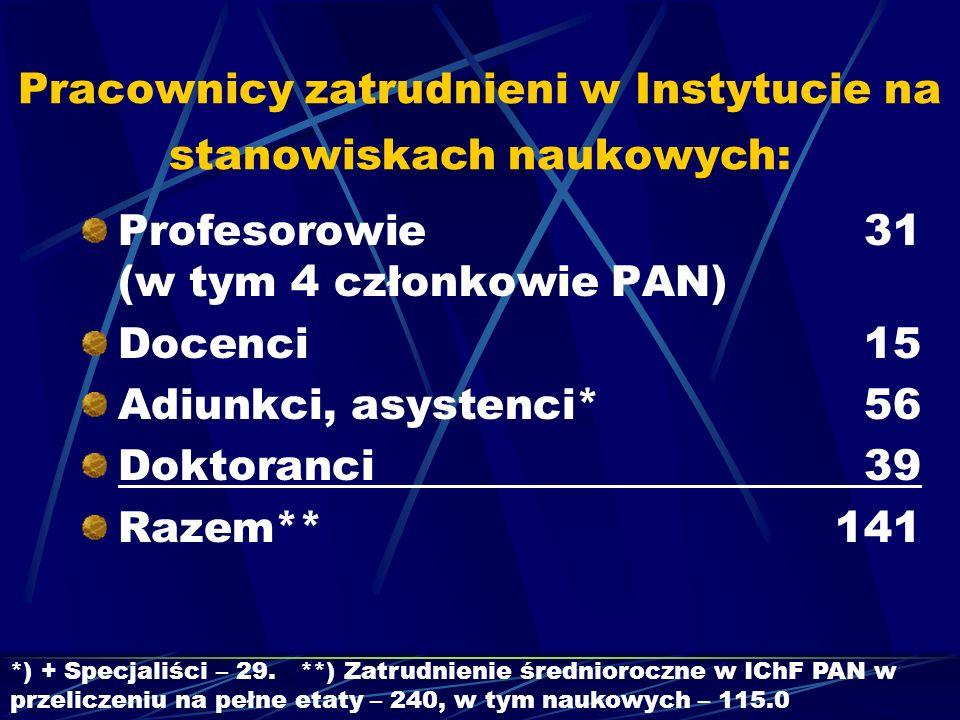 Pracownicy zatrudnieni w Instytucie na stanowiskach naukowych: Profesorowie 31 (w tym 4 członkowie PAN) Docenci 15 Adiunkci, asystenci*56 Doktoranci 3