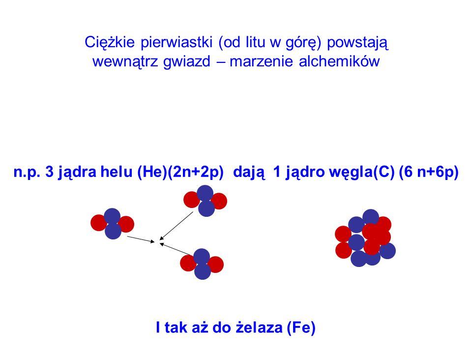 Ciężkie pierwiastki (od litu w górę) powstają wewnątrz gwiazd – marzenie alchemików n.p. 3 jądra helu (He)(2n+2p) dają 1 jądro węgla(C) (6 n+6p) I tak