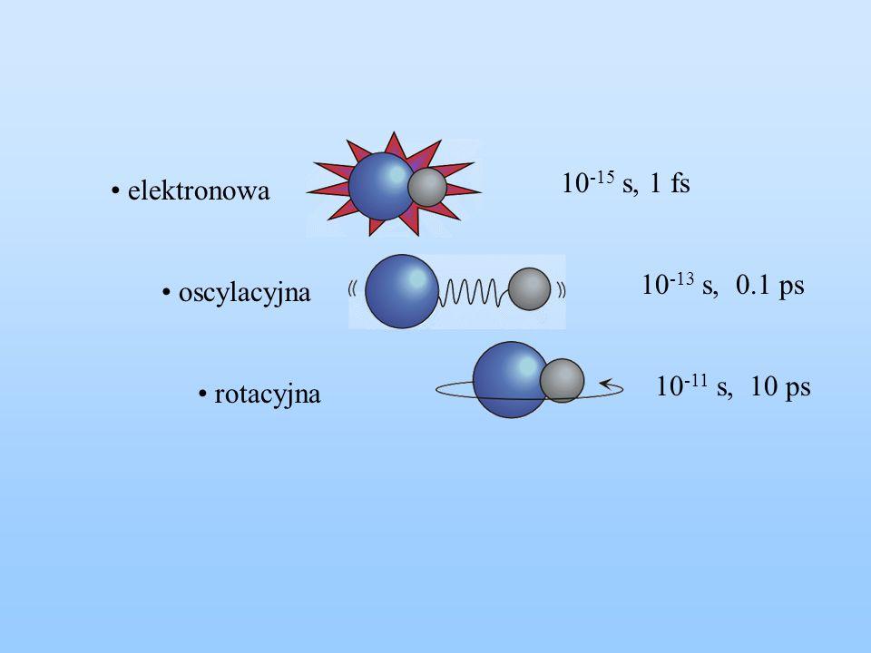 elektronowa oscylacyjna rotacyjna 10 -15 s, 1 fs 10 -13 s, 0.1 ps 10 -11 s, 10 ps