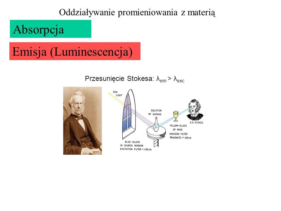 Absorpcja Emisja (Luminescencja) Oddziaływanie promieniowania z materią Przesunięcie Stokesa: λ em > λ exc