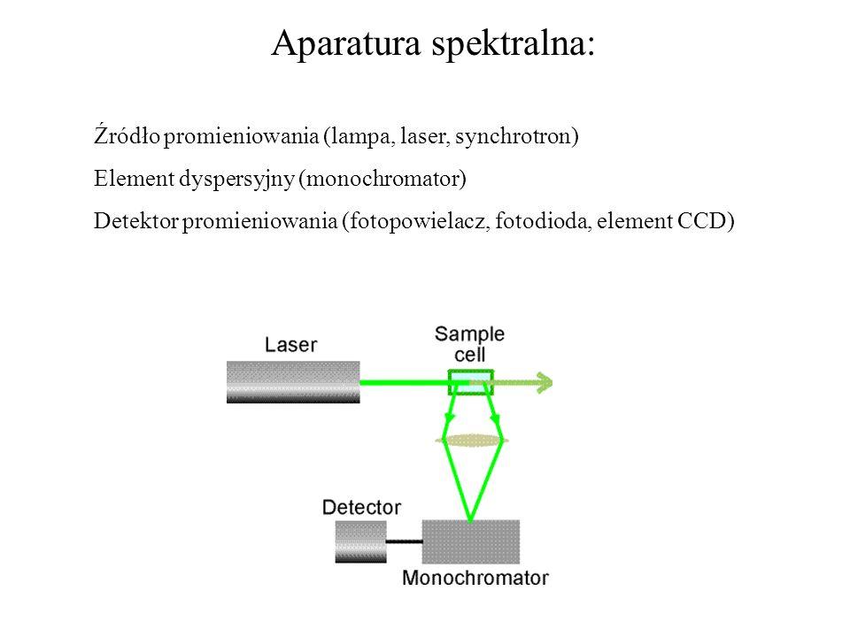 Aparatura spektralna: Źródło promieniowania (lampa, laser, synchrotron) Element dyspersyjny (monochromator) Detektor promieniowania (fotopowielacz, fo