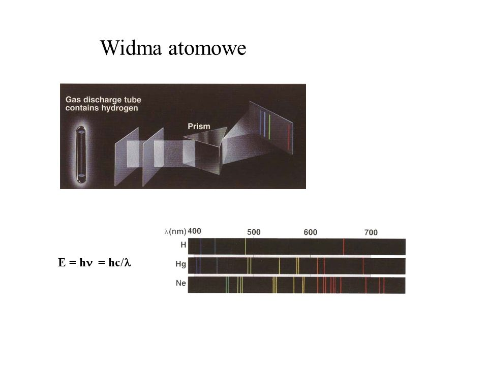 Rodzaje energii w cząsteczkach elektronowa (UV-Vis) oscylacyjna (IR) rotacyjna (mikrofale)