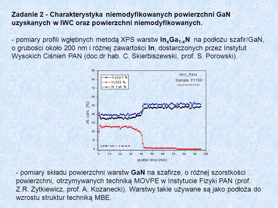 Zadanie 2 - Charakterystyka niemodyfikowanych powierzchni GaN uzyskanych w IWC oraz powierzchni niemodyfikowanych. - pomiary profili wgłębnych metodą