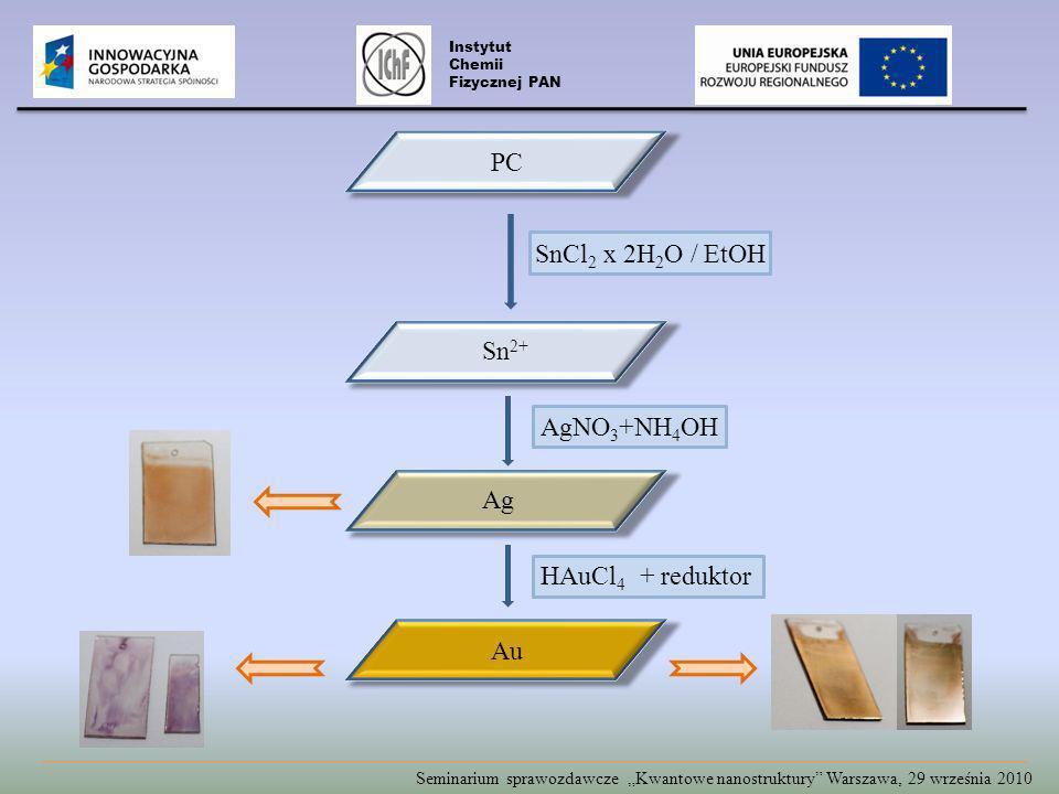 Seminarium sprawozdawcze Kwantowe nanostruktury Warszawa, 29 września 2010 Instytut Chemii Fizycznej PAN SnCl 2 x 2H 2 O / EtOH Sn 2+ Ag Au PC AgNO 3 +NH 4 OH HAuCl 4 + reduktor