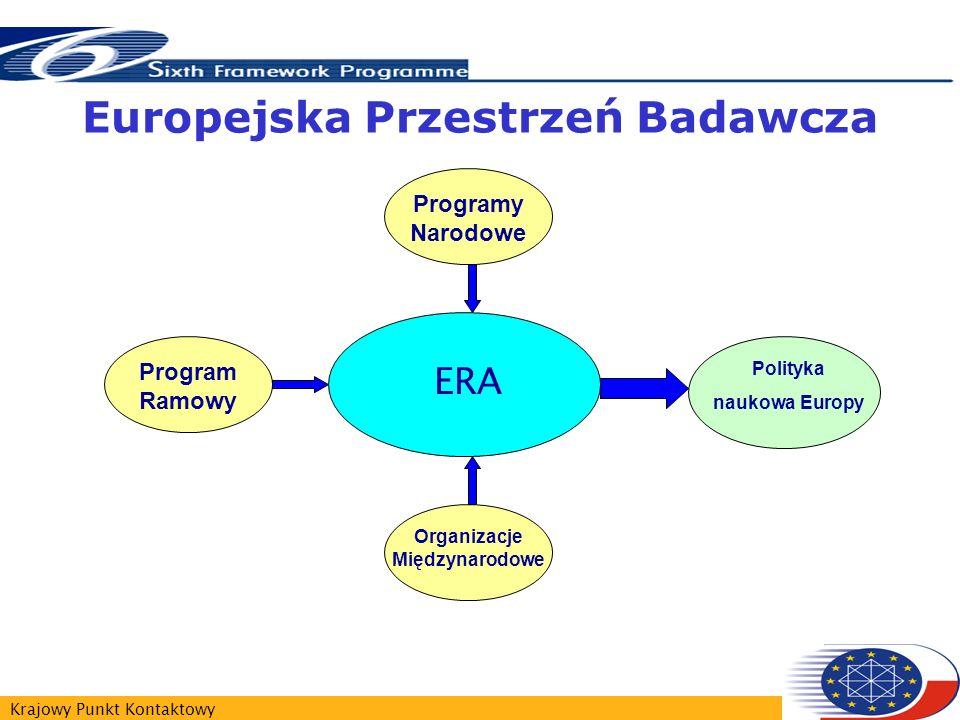 Krajowy Punkt Kontaktowy ERA Europejska Przestrzeń Badawcza Programy Narodowe Program Ramowy Polityka naukowa Europy Organizacje Międzynarodowe