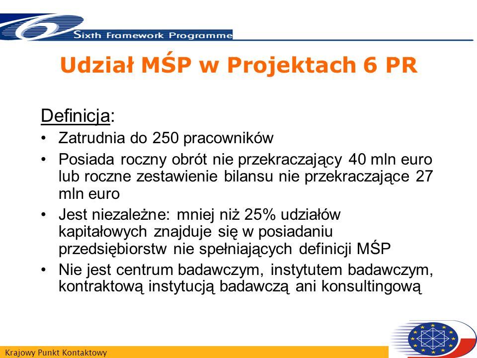 Krajowy Punkt Kontaktowy Udział MŚP w Projektach 6 PR Definicja: Zatrudnia do 250 pracowników Posiada roczny obrót nie przekraczający 40 mln euro lub