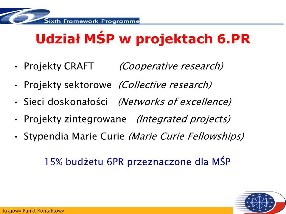 Krajowy Punkt Kontaktowy Udział MŚP w projektach 6.PR Projekty CRAFT (Cooperative research) Projekty sektorowe (Collective research) Sieci doskonałości (Networks of excellence) Projekty zintegrowane (Integrated projects) Stypendia Marie Curie (Marie Curie Fellowships) 15% budżetu 6PR przeznaczone dla MŚP