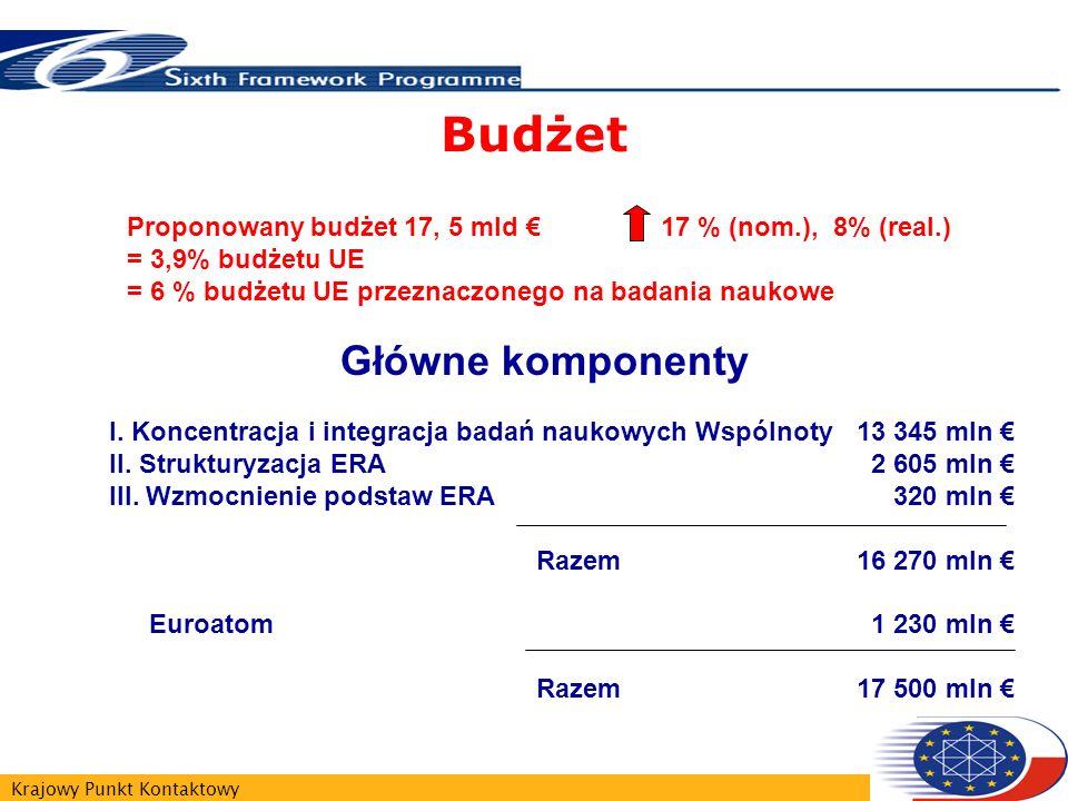 Krajowy Punkt Kontaktowy I. Koncentracja i integracja badań naukowych Wspólnoty13 345 mln II. Strukturyzacja ERA 2 605 mln III. Wzmocnienie podstaw ER