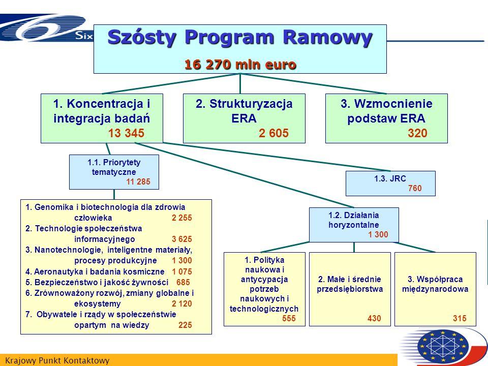 Krajowy Punkt Kontaktowy Szósty Program Ramowy 16 270 mln euro 1. Koncentracja i integracja badań 13 345 2. Strukturyzacja ERA 2 605 3. Wzmocnienie po