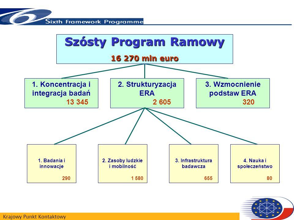 Krajowy Punkt Kontaktowy 1. Koncentracja i integracja badań 13 345 2. Strukturyzacja ERA 2 605 3. Wzmocnienie podstaw ERA 320 1. Badania i innowacje 2
