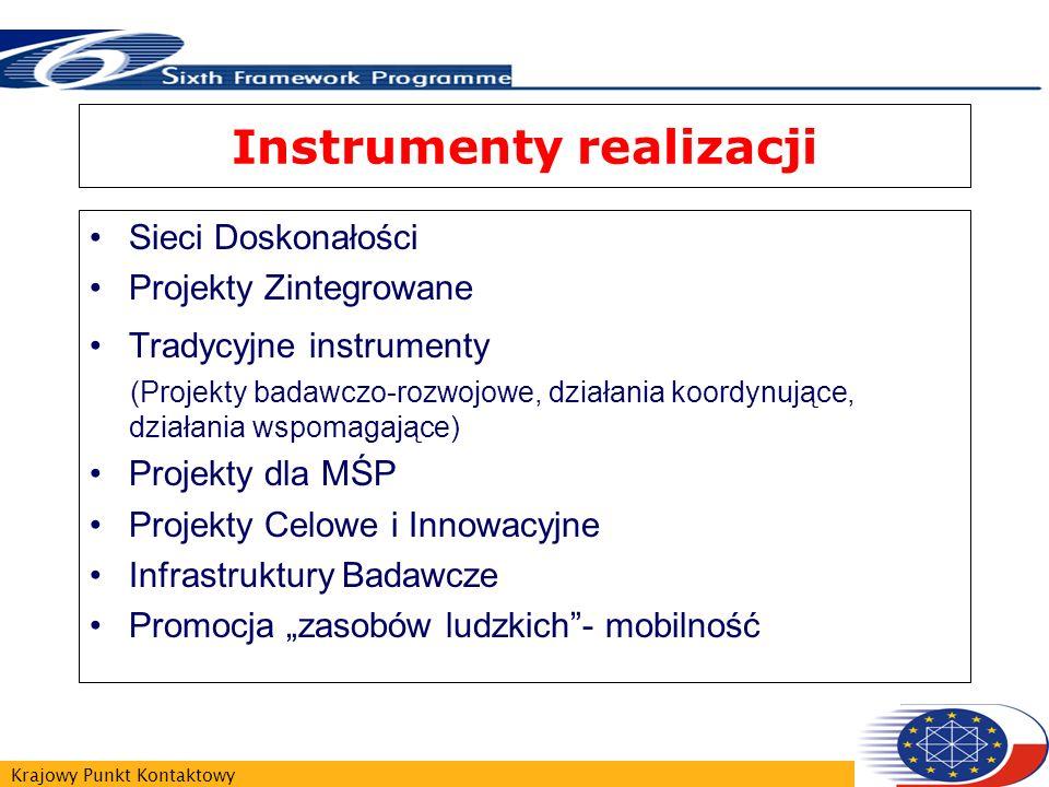 Krajowy Punkt Kontaktowy Instrumenty realizacji Sieci Doskonałości Projekty Zintegrowane Tradycyjne instrumenty (Projekty badawczo-rozwojowe, działania koordynujące, działania wspomagające) Projekty dla MŚP Projekty Celowe i Innowacyjne Infrastruktury Badawcze Promocja zasobów ludzkich- mobilność