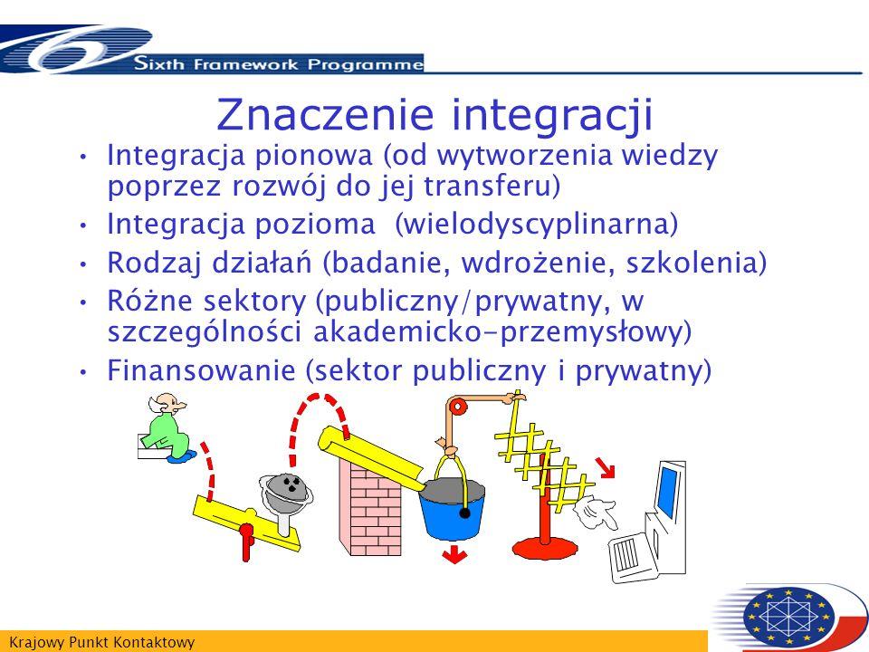 Krajowy Punkt Kontaktowy Znaczenie integracji Integracja pionowa (od wytworzenia wiedzy poprzez rozwój do jej transferu) Integracja pozioma (wielodyscyplinarna) Rodzaj działań (badanie, wdrożenie, szkolenia) Różne sektory (publiczny/prywatny, w szczególności akademicko-przemysłowy) Finansowanie (sektor publiczny i prywatny)
