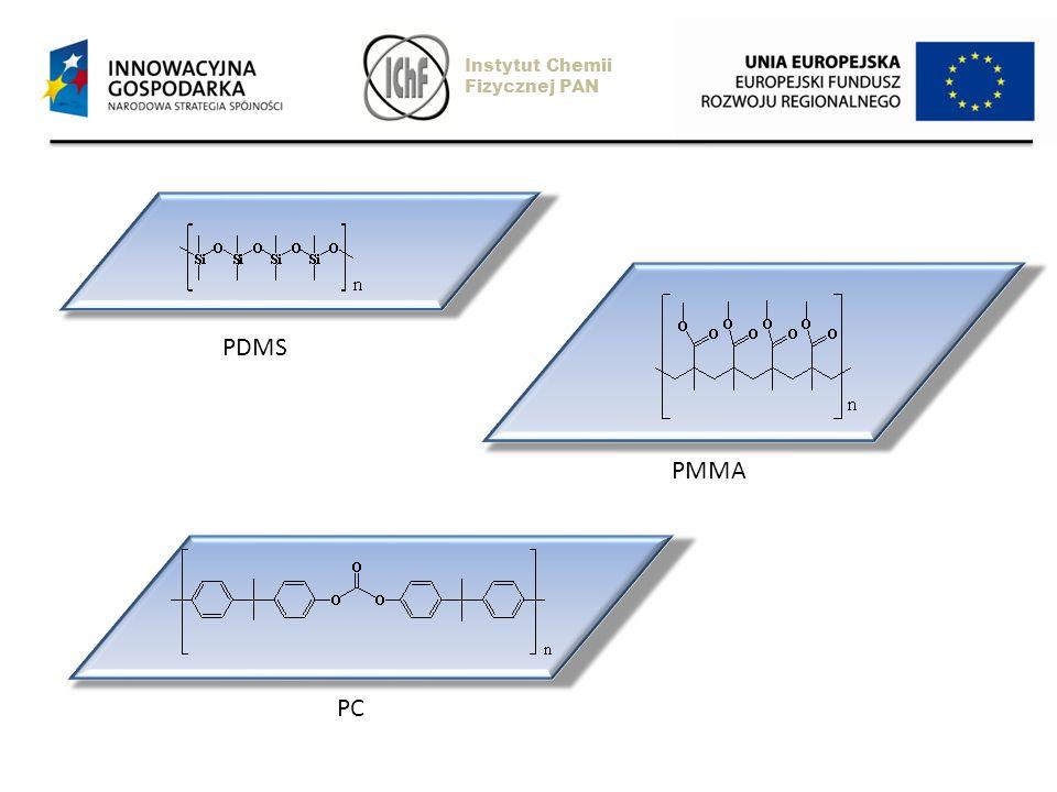 PDMS PMMA PC Instytut Chemii Fizycznej PAN
