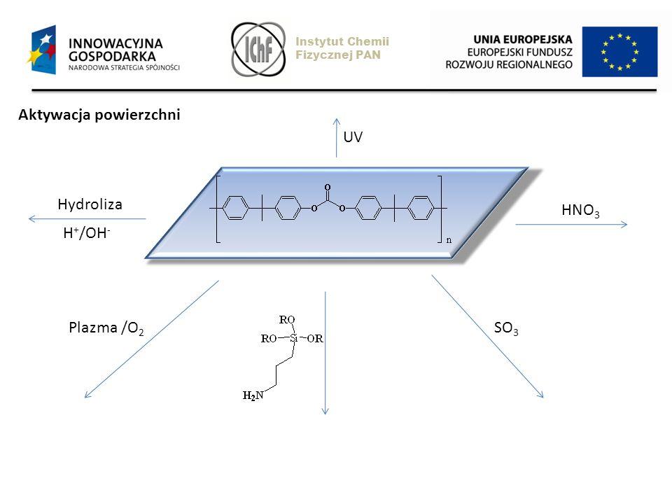 UV Plazma /O 2 Hydroliza SO 3 HNO 3 Aktywacja powierzchni H + /OH - Instytut Chemii Fizycznej PAN