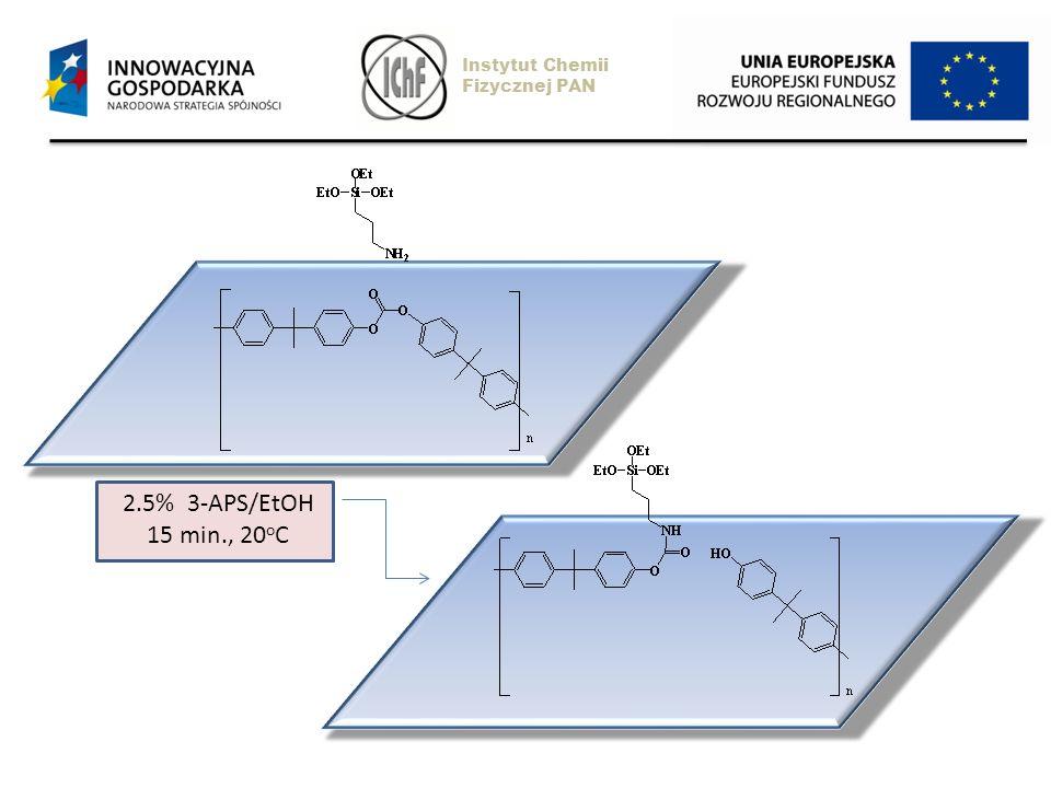 2.5% 3-APS/EtOH 15 min., 20 o C Instytut Chemii Fizycznej PAN