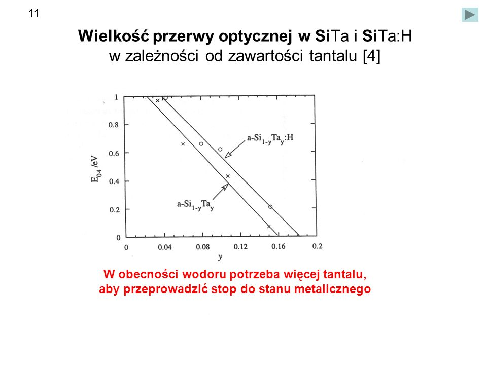 Wielkość przerwy optycznej w SiTa i SiTa:H w zależności od zawartości tantalu [4] W obecności wodoru potrzeba więcej tantalu, aby przeprowadzić stop do stanu metalicznego 11