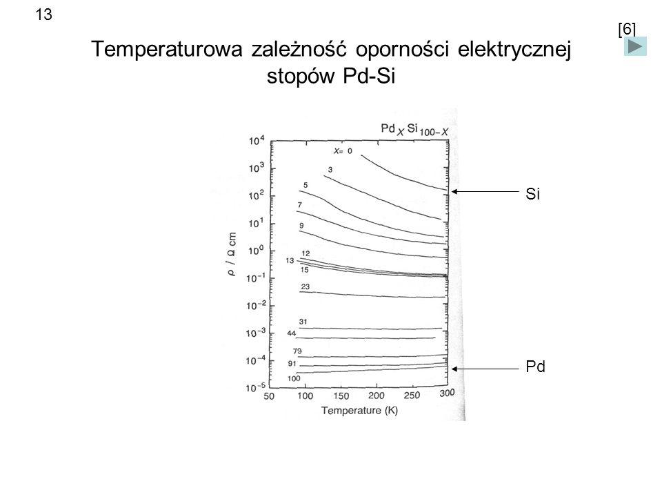 Temperaturowa zależność oporności elektrycznej stopów Pd-Si Si Pd [6] 13