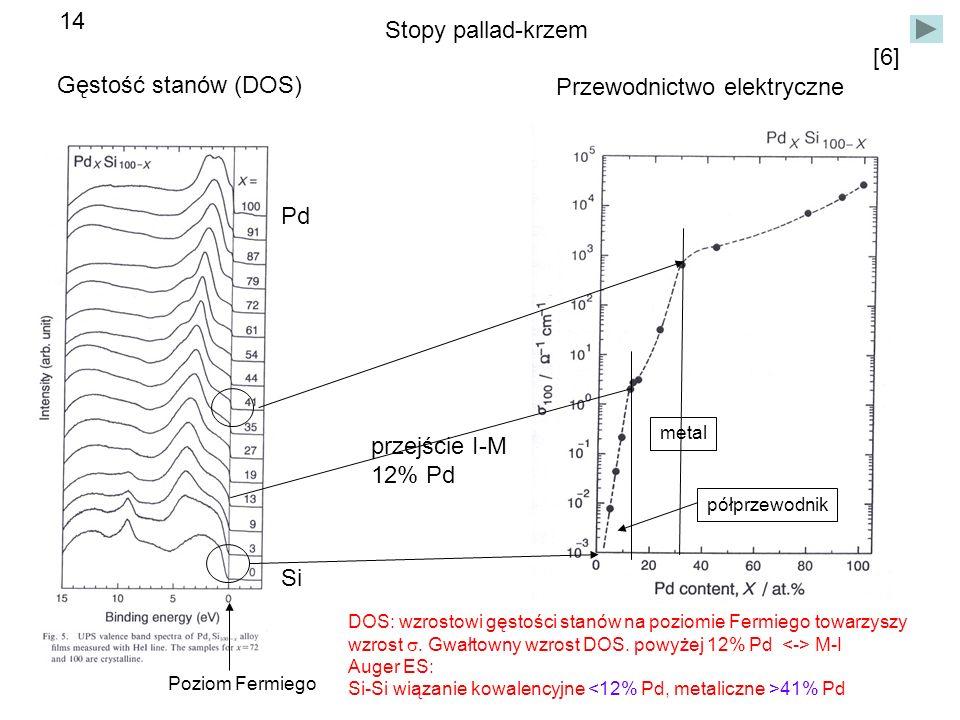 Gęstość stanów (DOS) Si Pd [6] Poziom Fermiego Przewodnictwo elektryczne Stopy pallad-krzem przejście I-M 12% Pd DOS: wzrostowi gęstości stanów na poziomie Fermiego towarzyszy wzrost Gwałtowny wzrost DOS.