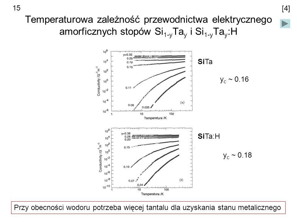 Temperaturowa zależność przewodnictwa elektrycznego amorficznych stopów Si 1-y Ta y i Si 1-y Ta y :H SiTa SiTa:H [4] y c ~ 0.16 y c ~ 0.18 Przy obecności wodoru potrzeba więcej tantalu dla uzyskania stanu metalicznego 15