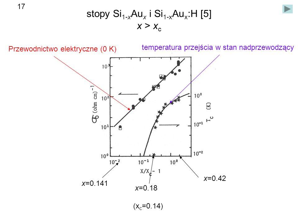 stopy Si 1-x Au x i Si 1-x Au x :H [5] x > x c x=0.42 Przewodnictwo elektryczne (0 K) temperatura przejścia w stan nadprzewodzący x=0.141 x=0.18 (x c