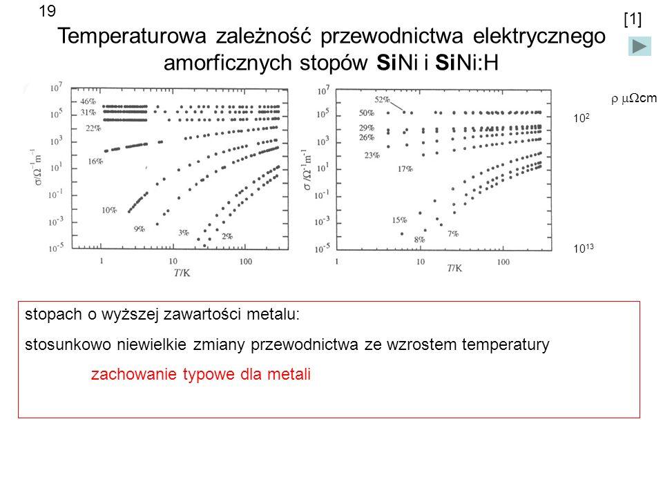 Temperaturowa zależność przewodnictwa elektrycznego amorficznych stopów SiNi i SiNi:H 10 2 10 13 cm stopach o wyższej zawartości metalu: stosunkowo niewielkie zmiany przewodnictwa ze wzrostem temperatury zachowanie typowe dla metali [1] 19