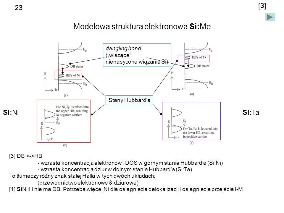 Modelowa struktura elektronowa Si:Me Si:NiSi:Ta [3] Stany Hubbarda dangling bond (wiszące, nienasycone wiązanie Si) [3] DB HB - wzrasta koncentracja elektronów i DOS w górnym stanie Hubbarda (Si:Ni) - wzrasta koncentracja dziur w dolnym stanie Hubbarda (Si:Ta) To tłumaczy różny znak stałej Halla w tych dwóch układach: (przewodnictwo elektronowe & dziurowe) [1] SiNi:H nie ma DB.