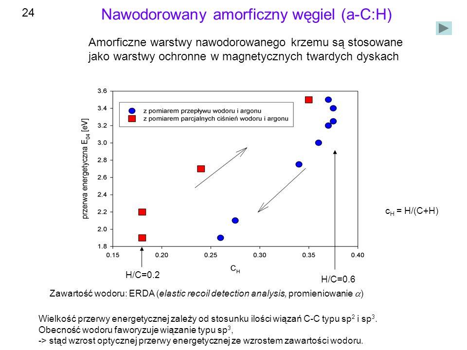 Nawodorowany amorficzny węgiel (a-C:H) c H = H/(C+H) Zawartość wodoru: ERDA (elastic recoil detection analysis, promieniowanie ) Wielkość przerwy energetycznej zależy od stosunku ilości wiązań C-C typu sp 2 i sp 3.