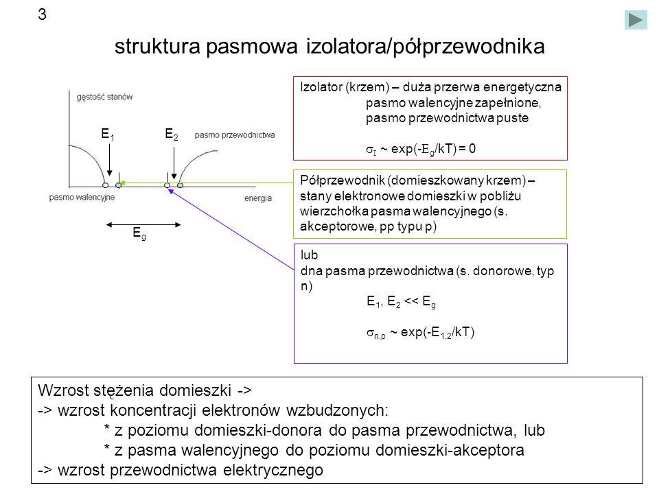 struktura pasmowa izolatora/półprzewodnika Izolator (krzem) – duża przerwa energetyczna pasmo walencyjne zapełnione, pasmo przewodnictwa puste ~ exp(- g /kT) = 0 Półprzewodnik (domieszkowany krzem) – stany elektronowe domieszki w pobliżu wierzchołka pasma walencyjnego (s.