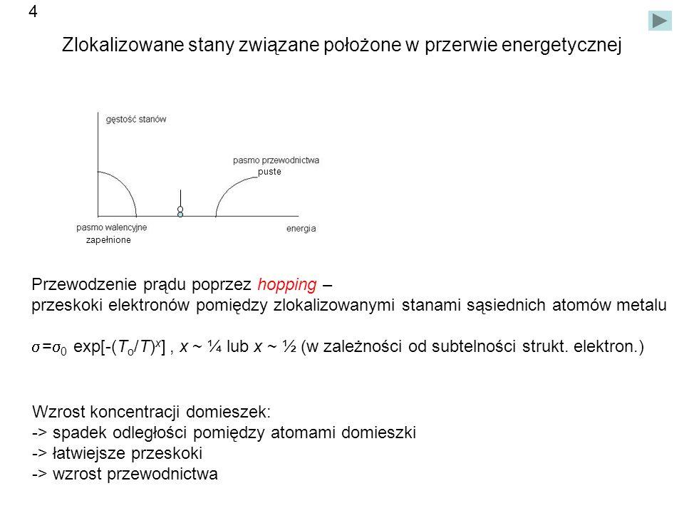 model Motta [8] Poszerzony zlokalizowany stan domieszki poniżej dna pasma przewodnictwa Stan domieszki zapełniony w połowie -> oddziaływanie elektronów -> rozszczepienie (stany Hubbarda) Górny poziom nakłada się na pasmo przewodnictwa Zakreskowane stany zlokalizowane.