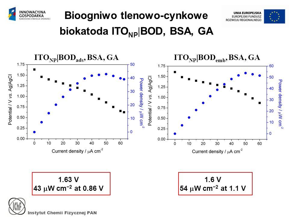 Instytut Chemii Fizycznej PAN 1.63 V 43 W cm 2 at 0.86 V 1.6 V 54 W cm 2 at 1.1 V ITO NP BOD emb, BSA, GAITO NP BOD ads, BSA, GA Bioogniwo tlenowo-cyn