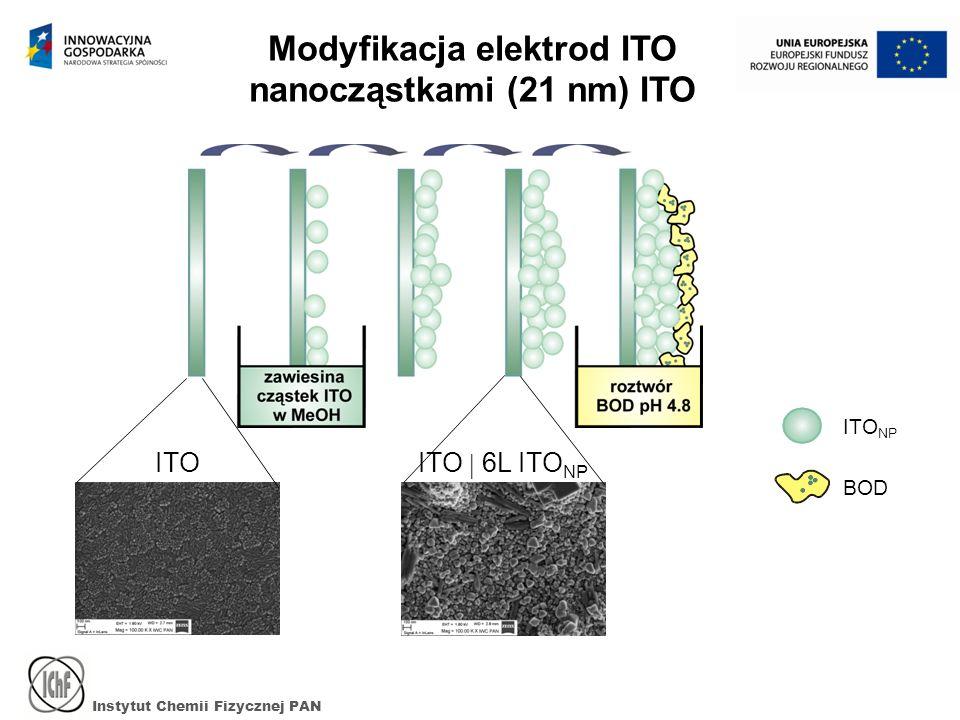 BOD ITO NP Instytut Chemii Fizycznej PAN Modyfikacja elektrod ITO nanocząstkami (21 nm) ITO ITO 6L ITO NP ITO